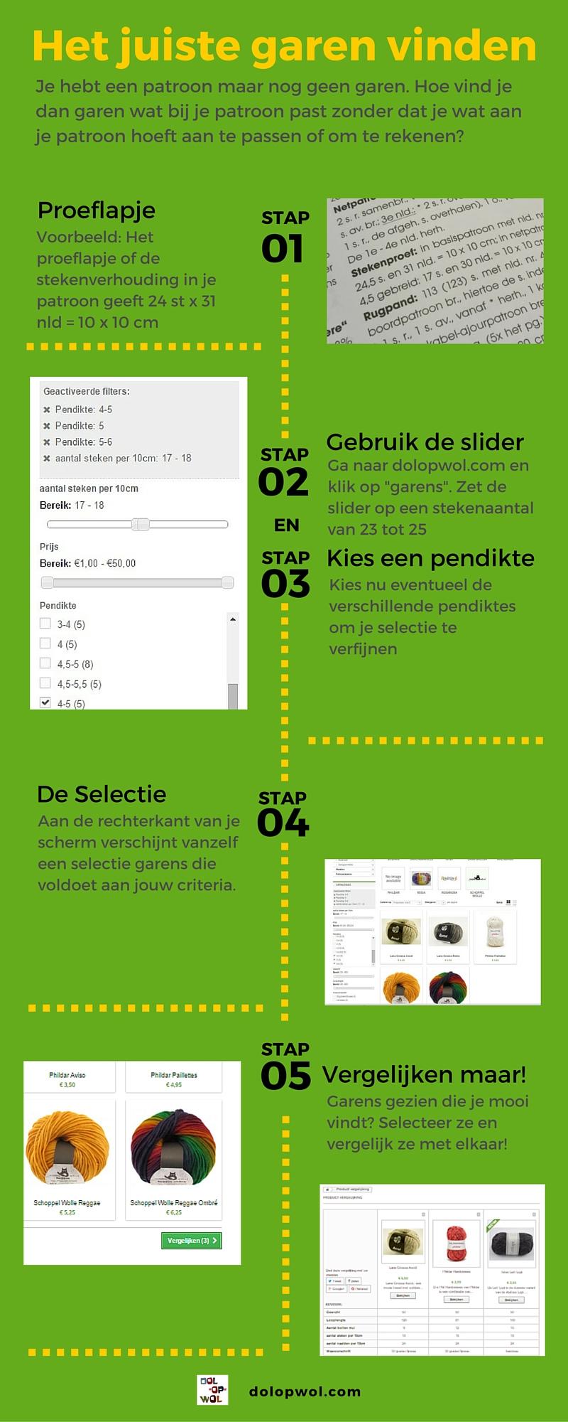 Garenhulp infographic